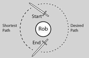 Actual vs Desired Rotation